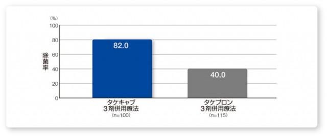 クラリスロマイシン耐性株を有する患者における一時除菌率